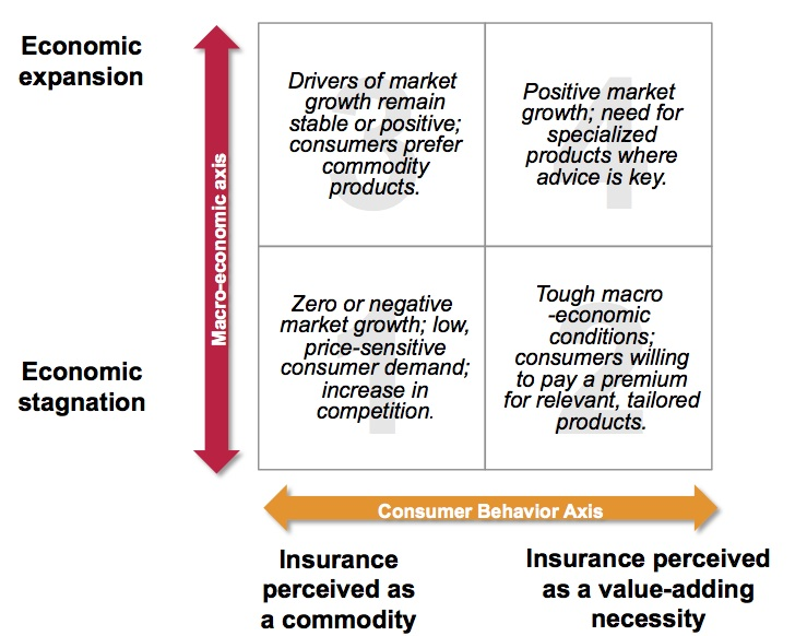 Insurance 2020: Stormy weather ahead for embattled life insurers (Part 1 of 8)