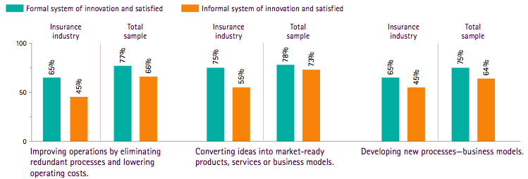 Successful innovation is a formal process—for insurers as well