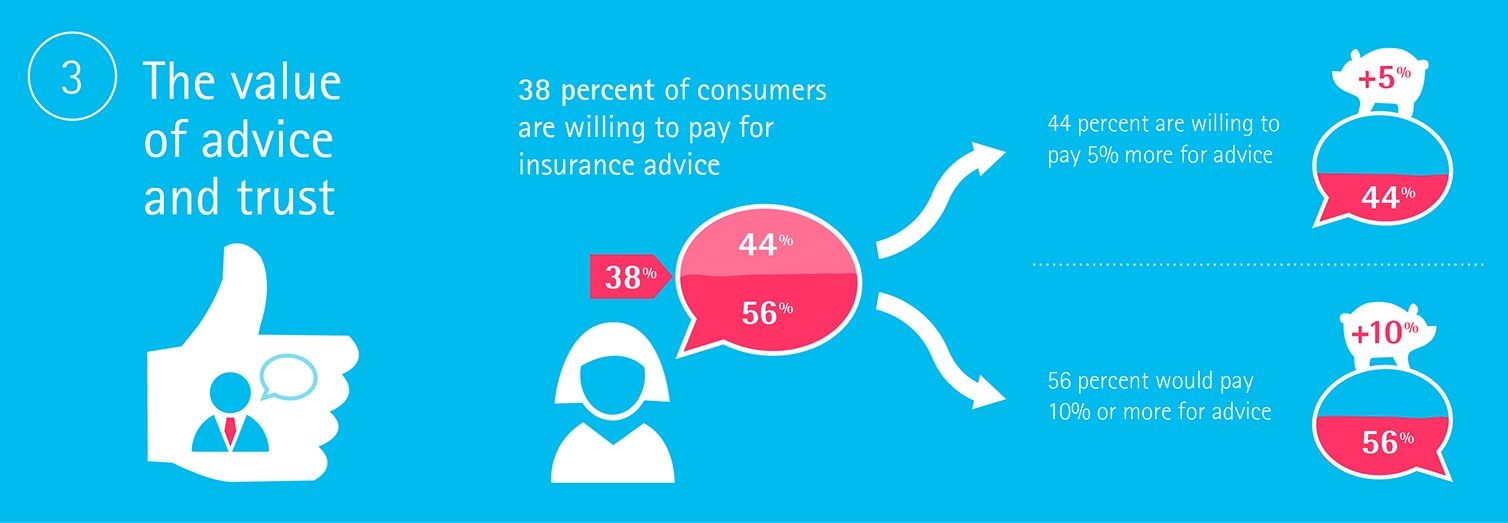 Price of advice. Insurance consumers are willing to pay more for advice