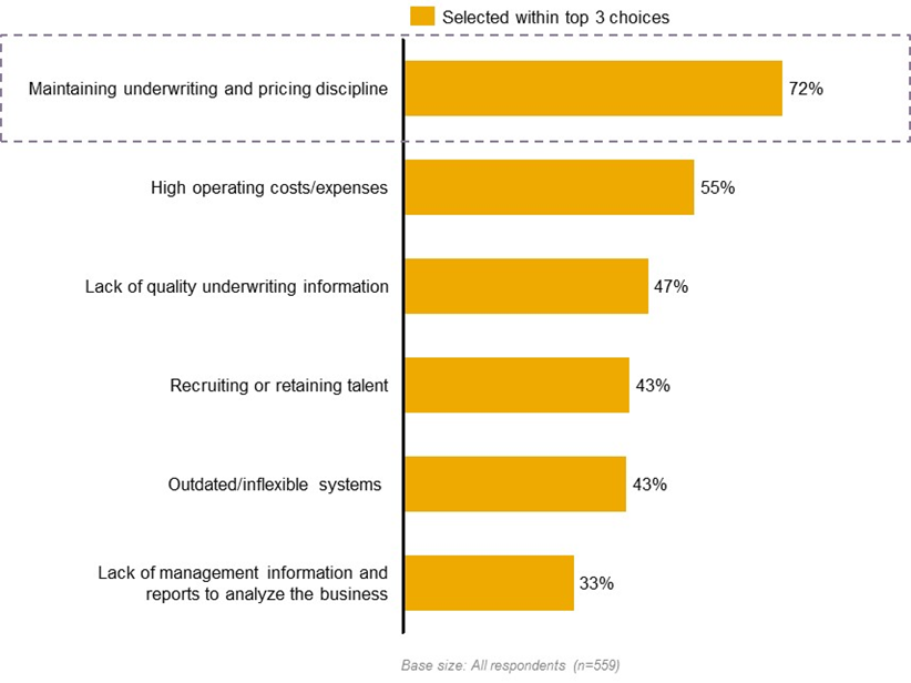 Commercial Underwriting Survey 2013: Where Investments are Being Made… and Why?