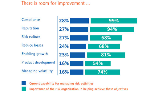 Accenture Global Risk Management Study: The gap between insurers' current capabilities and future needs (Part 3 of 6)