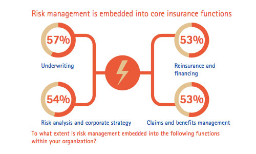 Accenture Global Risk Management Study: Risk management a part of insurers' core functions (Part 4 of 6)