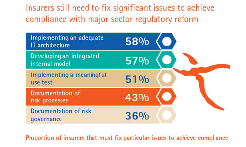 Accenture Global Risk Management Study: Still a lot to fix before compliance is achieved (Part 5 of 6)