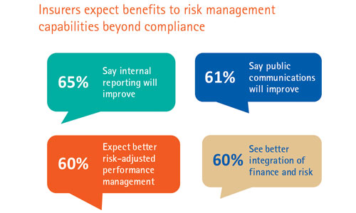 Accenture Global Risk Management Study: Benefits beyond compliance (Part 6 of 6)