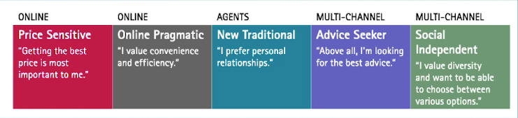 Drivers for different customer segments: price sensitive, online pragmatic, new traditional, advice seeker, multi-channel
