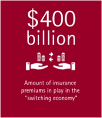 Insurance customers have a wandering eye - amounts of insurance premiums in play in the switching economy