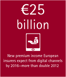 Digital is where the money is in insurance - new premium income European insurers