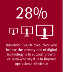 28% of insurance c-suite executives believe the primary role of digital technology is to support growth, vs. 68% who say it is to improve operational efficiency.