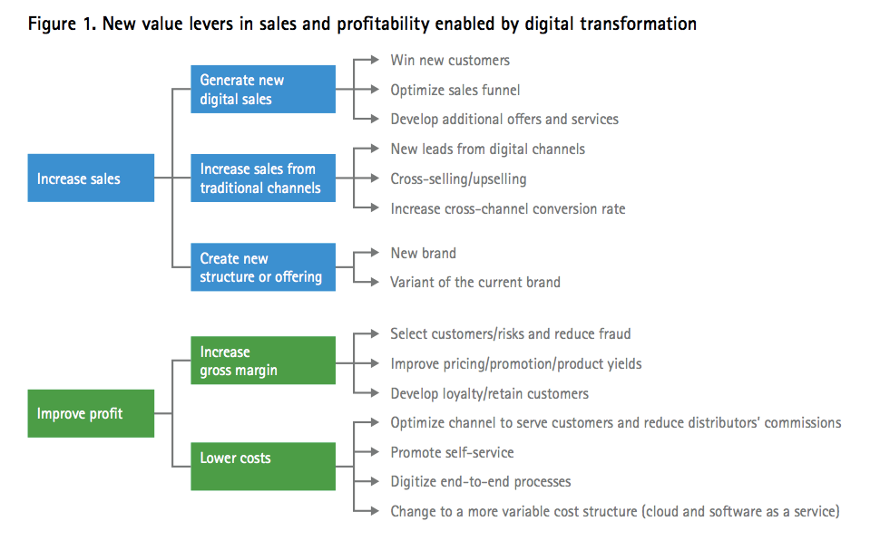 Double the profits: How high-performance insurers can create business value from digital transformation (Figure 1)