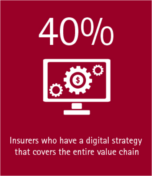 40% of insurers have a digital strategy that covers the entire value chain