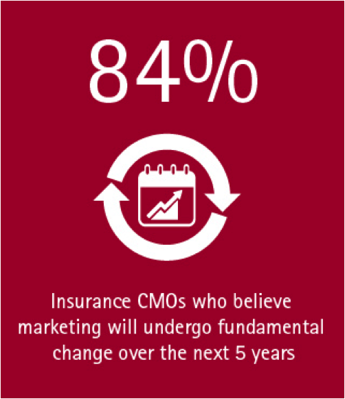 84% of insurance CMOs believe marketing will undergo fundamental change over the next 5 years