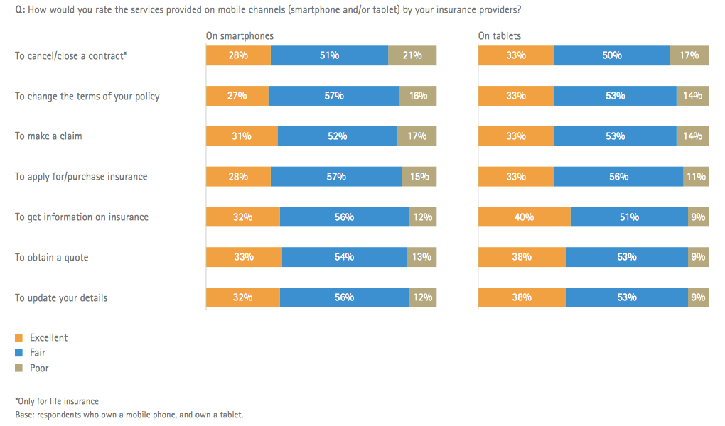 How customers want to use mobile to access insurance services