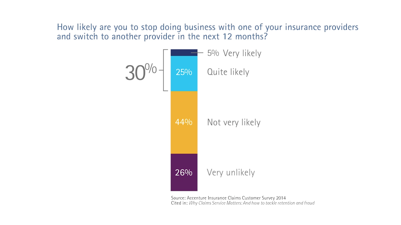 How likely are you to stop doing business with one of your insurance providers and switch to another provider in the next 12 months?