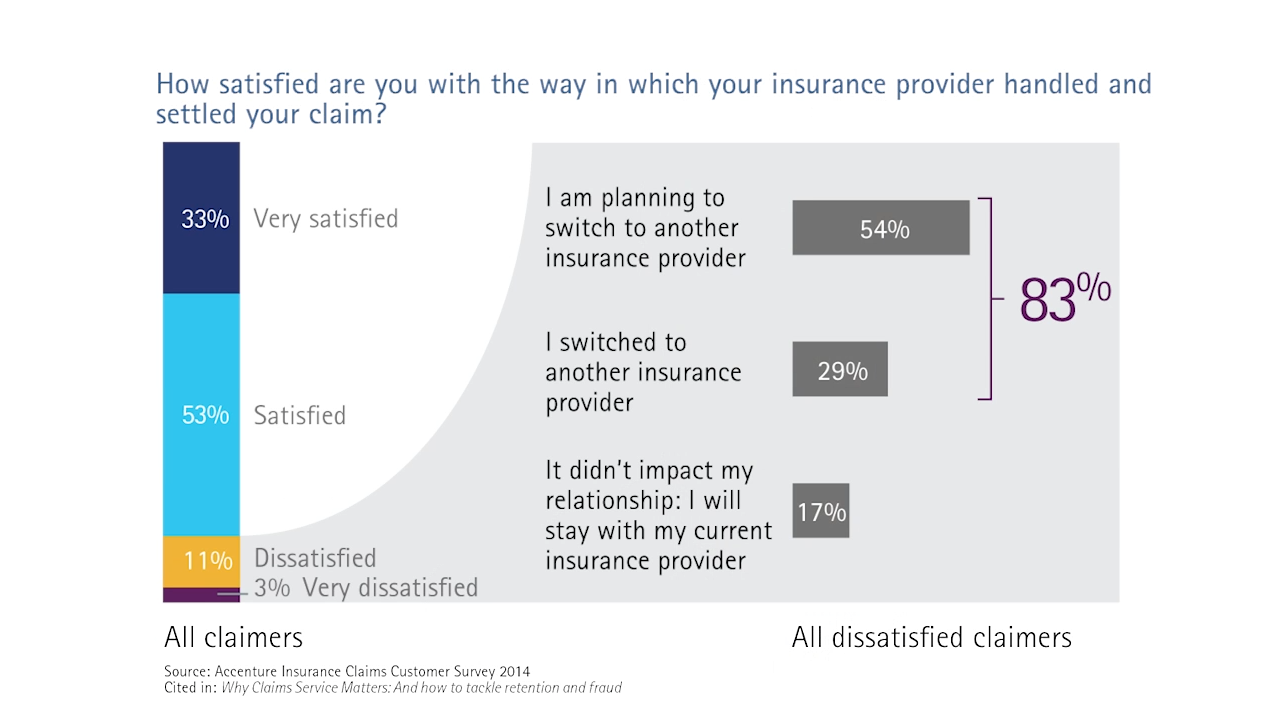 How satisfied are you with the way in which your insurance provider handled and settled your claim?