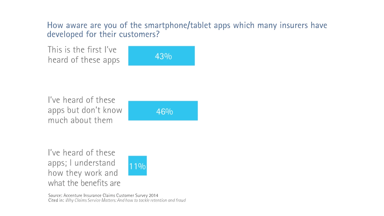 How aware are you of the smartphone/tablet apps which many insurers have developed for their customers?