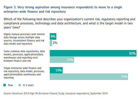 High Performance Finance Study for Insurance - Insurance respondents want to move to single enterprise-wide finance and risk repository