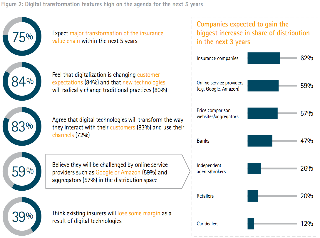 Digital transformation features high on the agenda for the next 5 years