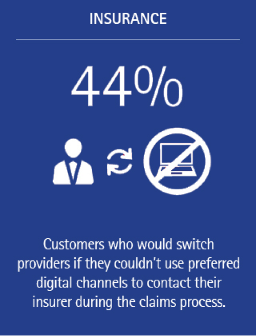 study claims customers prefer cable to One-fourth (25%) of gen y customers indicate they would rather talk to someone in person or over the phone to discuss price changes, and 23 percent indicate they prefer in person or over the phone rather than the website channel when they have questions about their policy coverage.