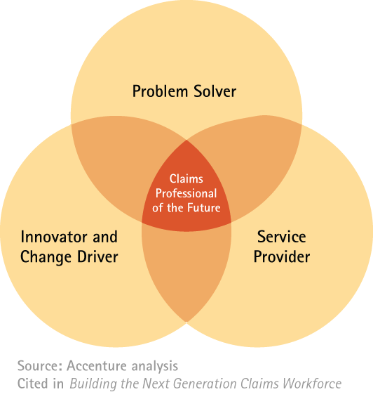 Building the next-generation claims workforce