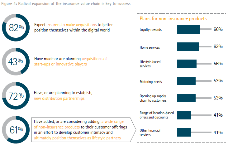 Seizing the digital opportunity in insurance - radical expansion of insurance value chain