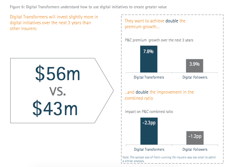 Figure 6: Digital transformers understand how to use digital initiatives to create greater value