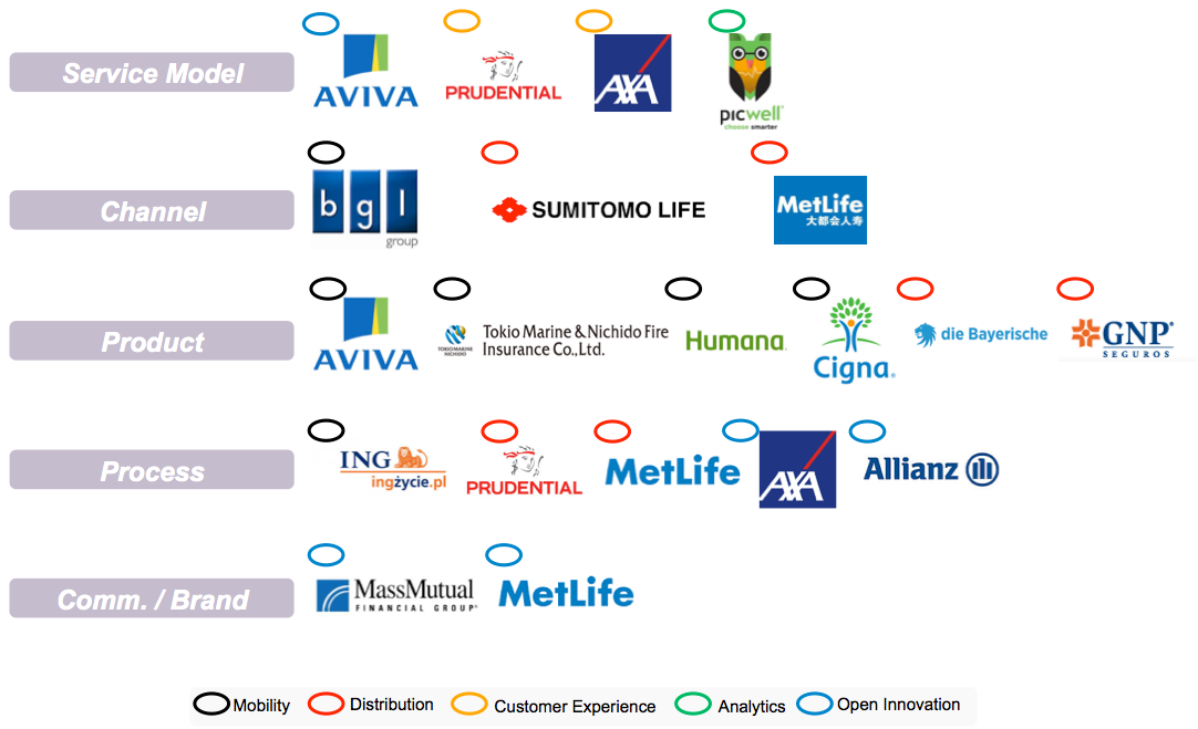 Innovations in the life and health insurance sector, by service model, channel, product, process, or brand