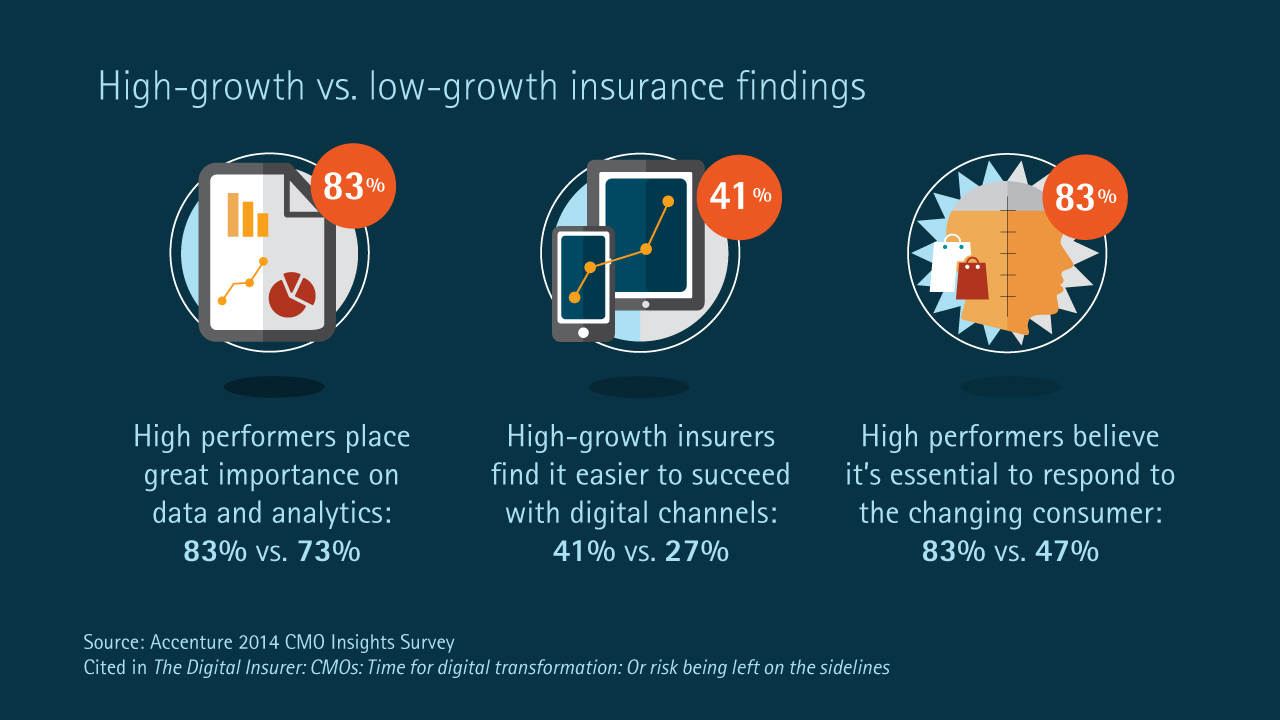 High-growth insurers see the value of analytics and digital channels