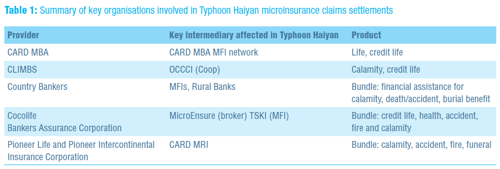 Summary of key organisations involved in Typhoon Haiyan microinsurance claims settlments