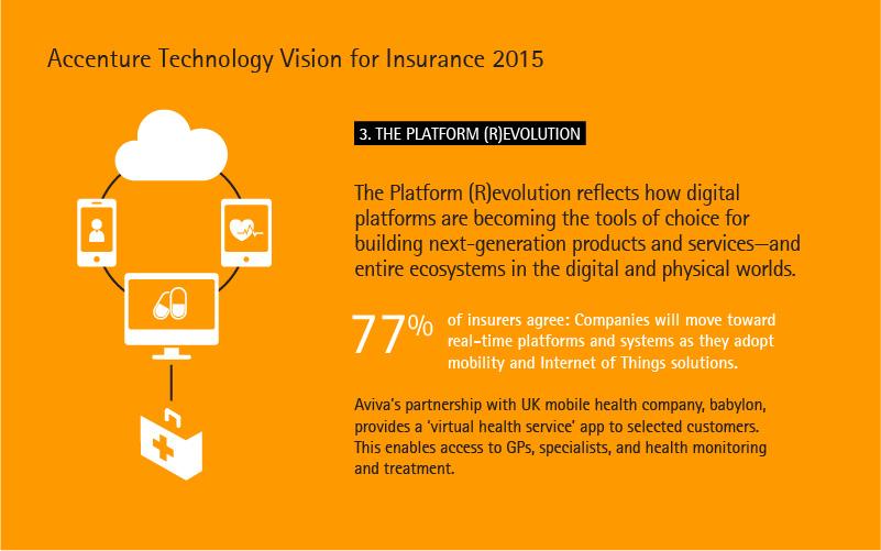 Accenture Technology Vision for Insurance 2015. Trend 3: The Platform Revolution