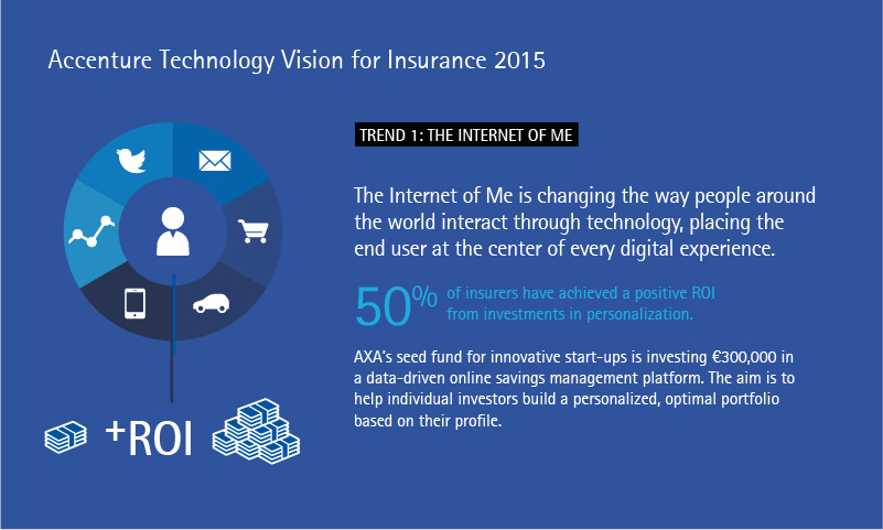 Accenture Technology Vision for Insurance 2015. Trend 1: The Internet of Me