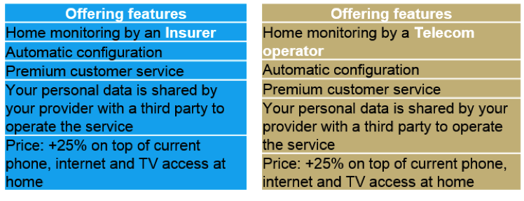 Offering feature, home monitoring by an insurer vs. home monitoring by a telecom operator