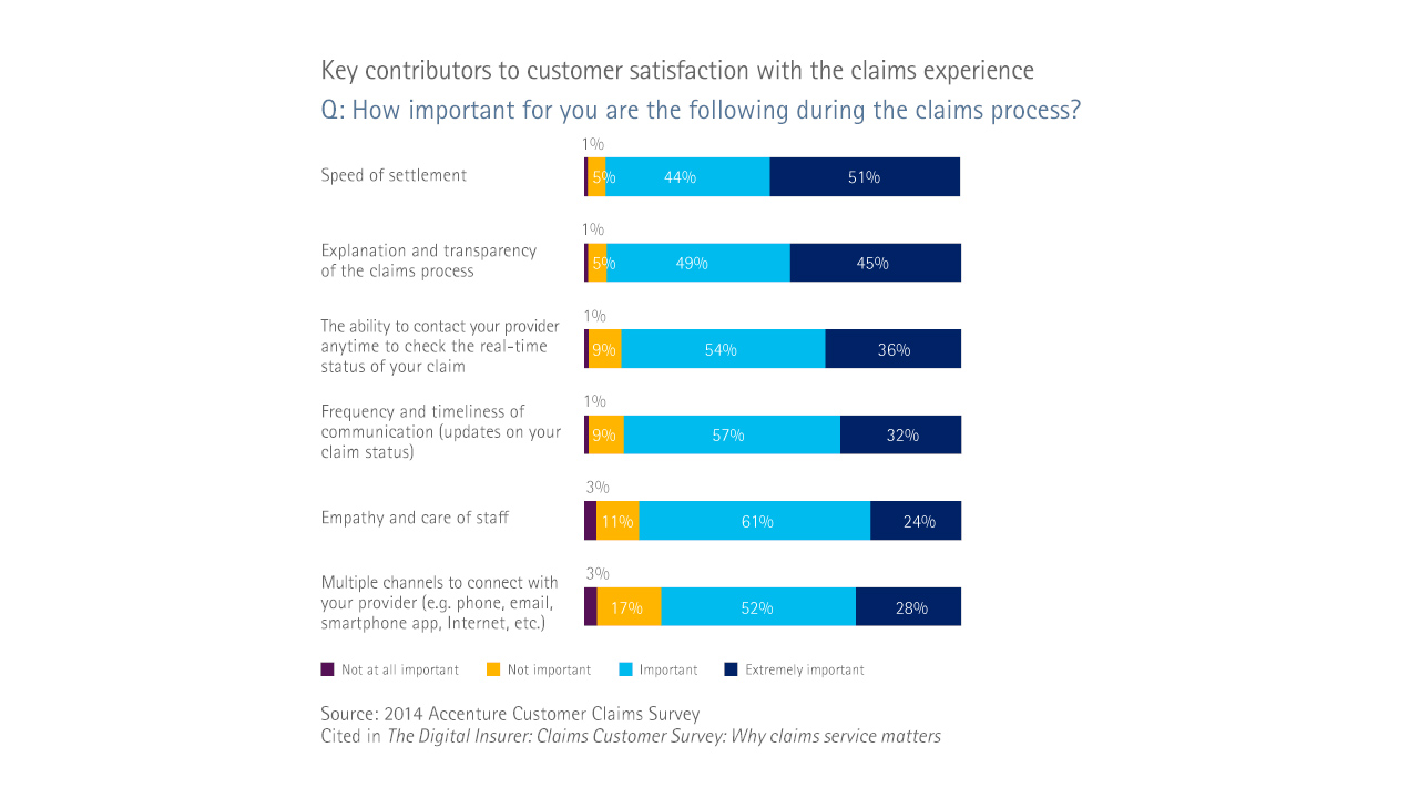 Key contributors to customer satisfaction with the claims experience