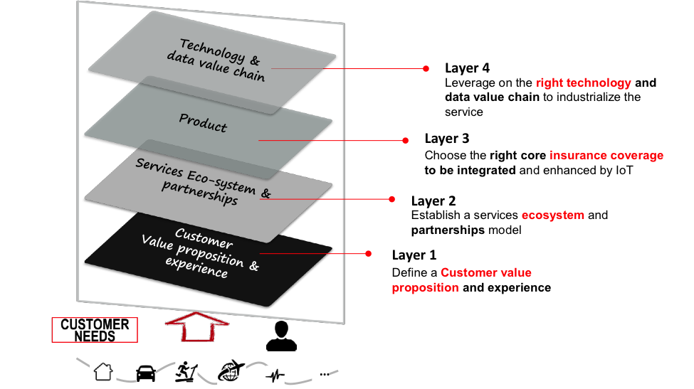 Key components to become successful insurer of things (Figure 1)