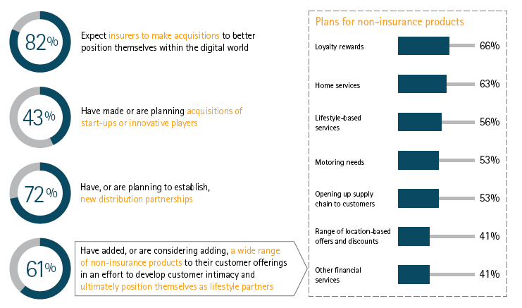Digital innovation - expanding the value chain