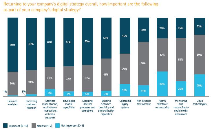 Digital Strategy priorities