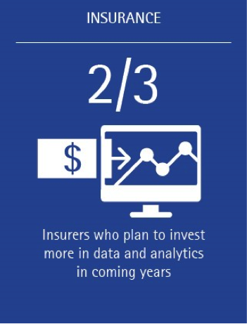 Data and analytics becoming a key priority for insurers (Stat 1)