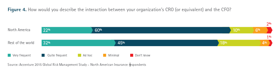 Figure 4. How would you describe the interaction between your organization's CRO (or equivalent) and the CFO?
