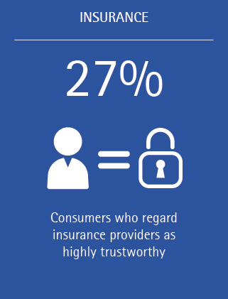 Building loyalty and trust in a switching economy (figure 3)