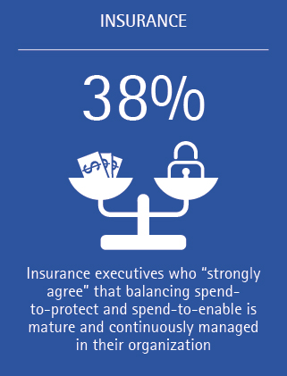 38% of insurance executives strongly agree that balancing spend-to-protect and spend-to-enable is mature and continuously managed in their organization.