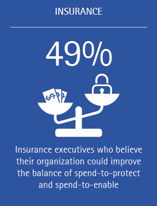 49% of insurance executives believe their organization could improve the balance of spend-to-protect and spend-to-enable.