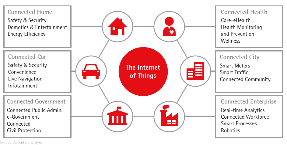 Are you ready for the IoT?