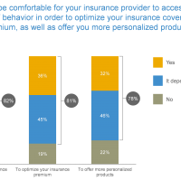 Insurers must heed customer demands for personalized service