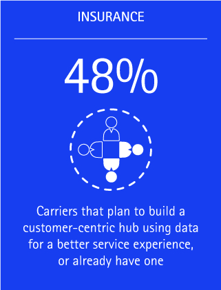 48% of carriers plan to build a customer-centric hub using data for a better service experience, or already have one