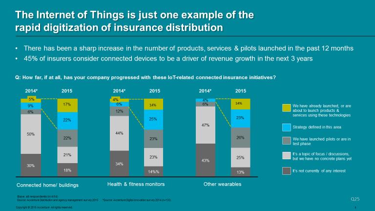 Technology Management Image: Life Insurers Face Huge Digital Disruption Despite Their