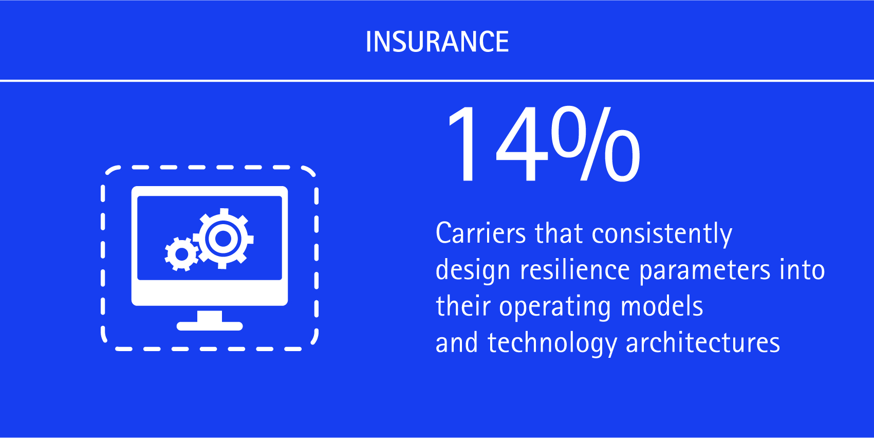 14% of carriers consistently design resilience parameters into their operating models and technology architectures.
