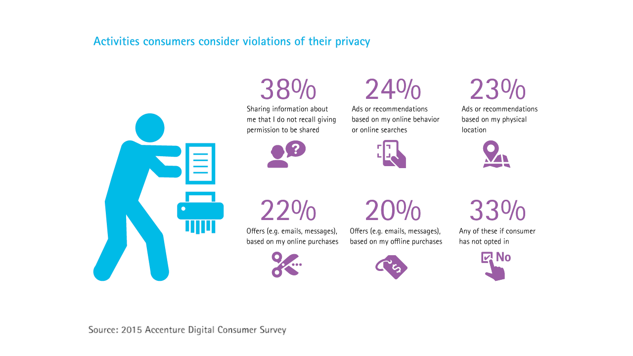 Six activities consumers consider violations of their privacy