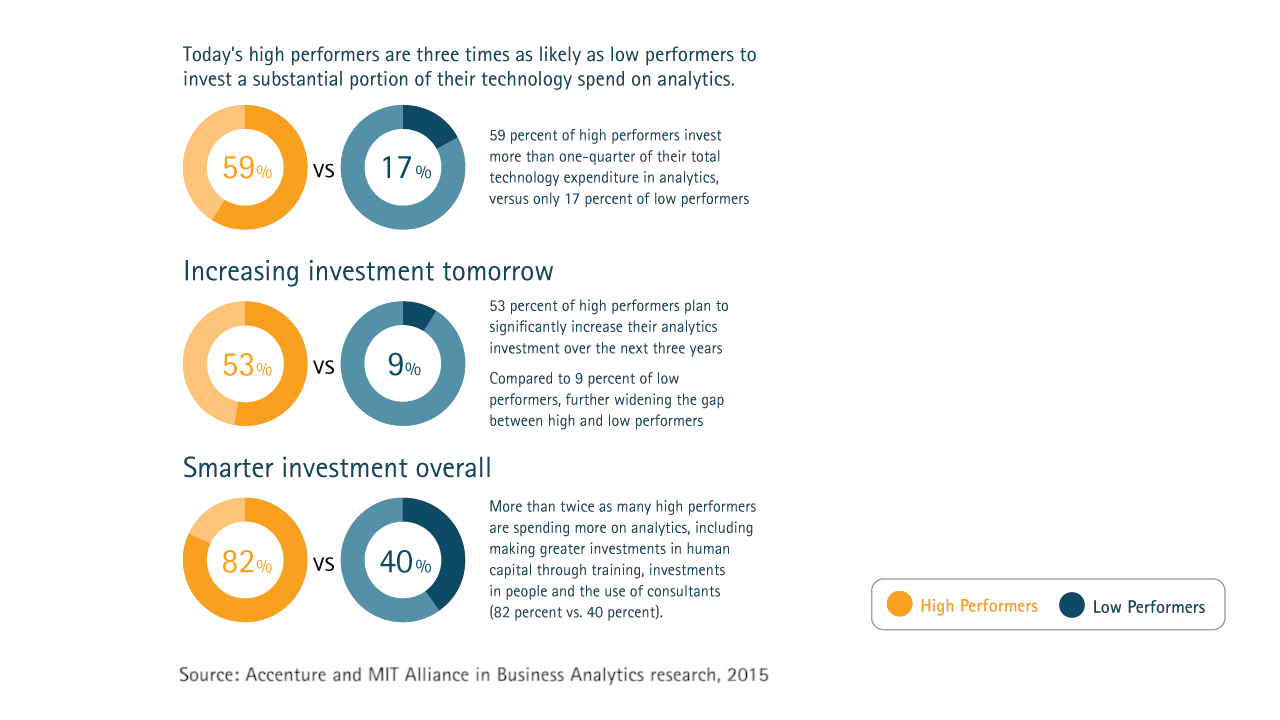 Commit and Invest: Winning with Analytics, Part 1