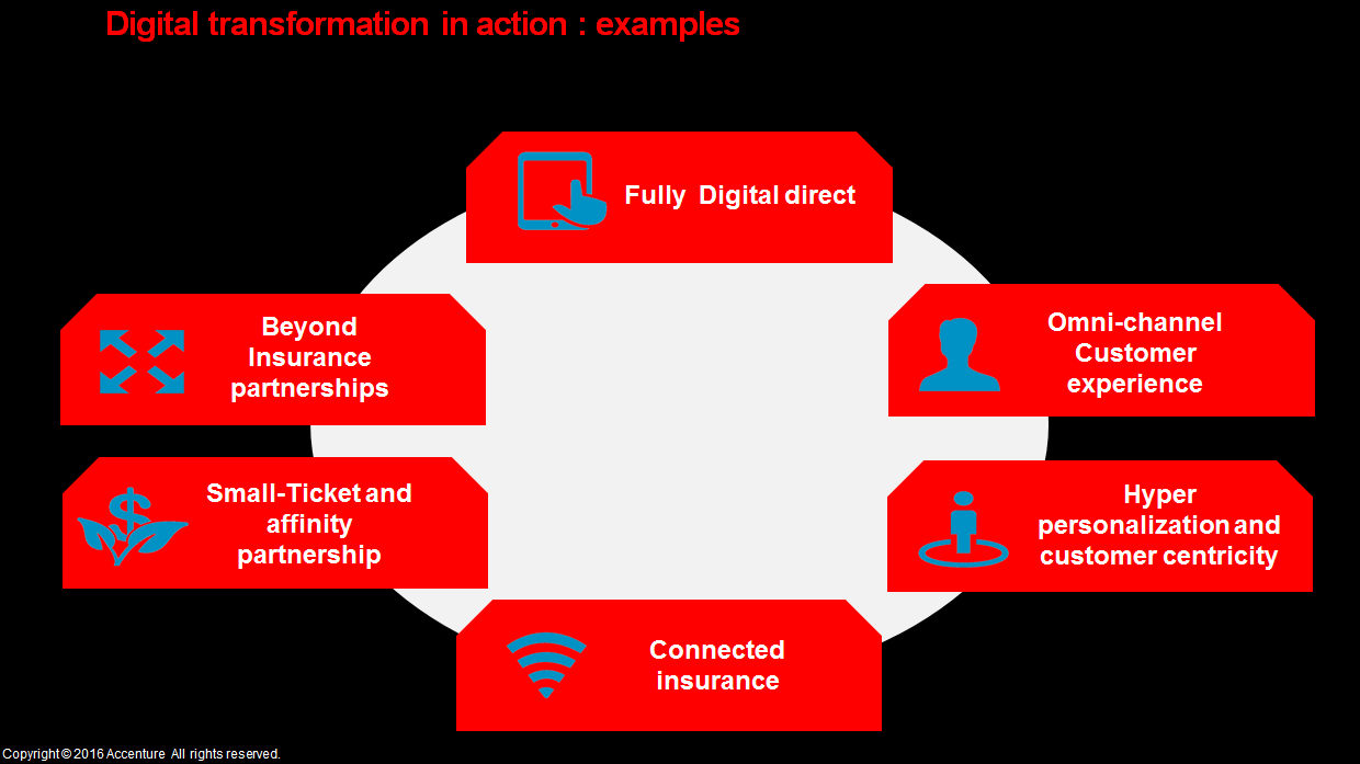 Six new insurance distribution models - Digital transformation in action