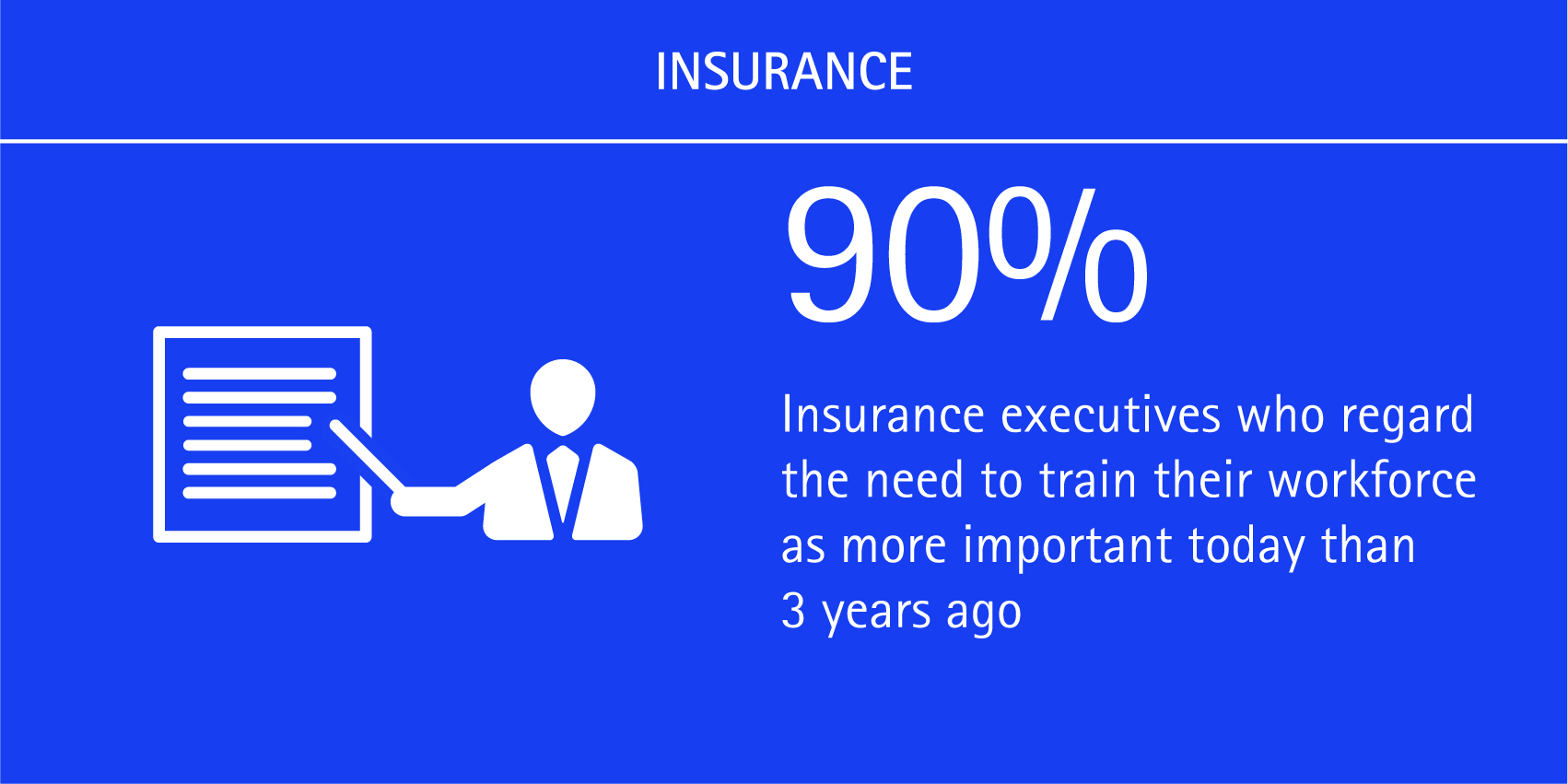 90% of insurance executives regard the need to train their workforce as more important today than 3 years ago