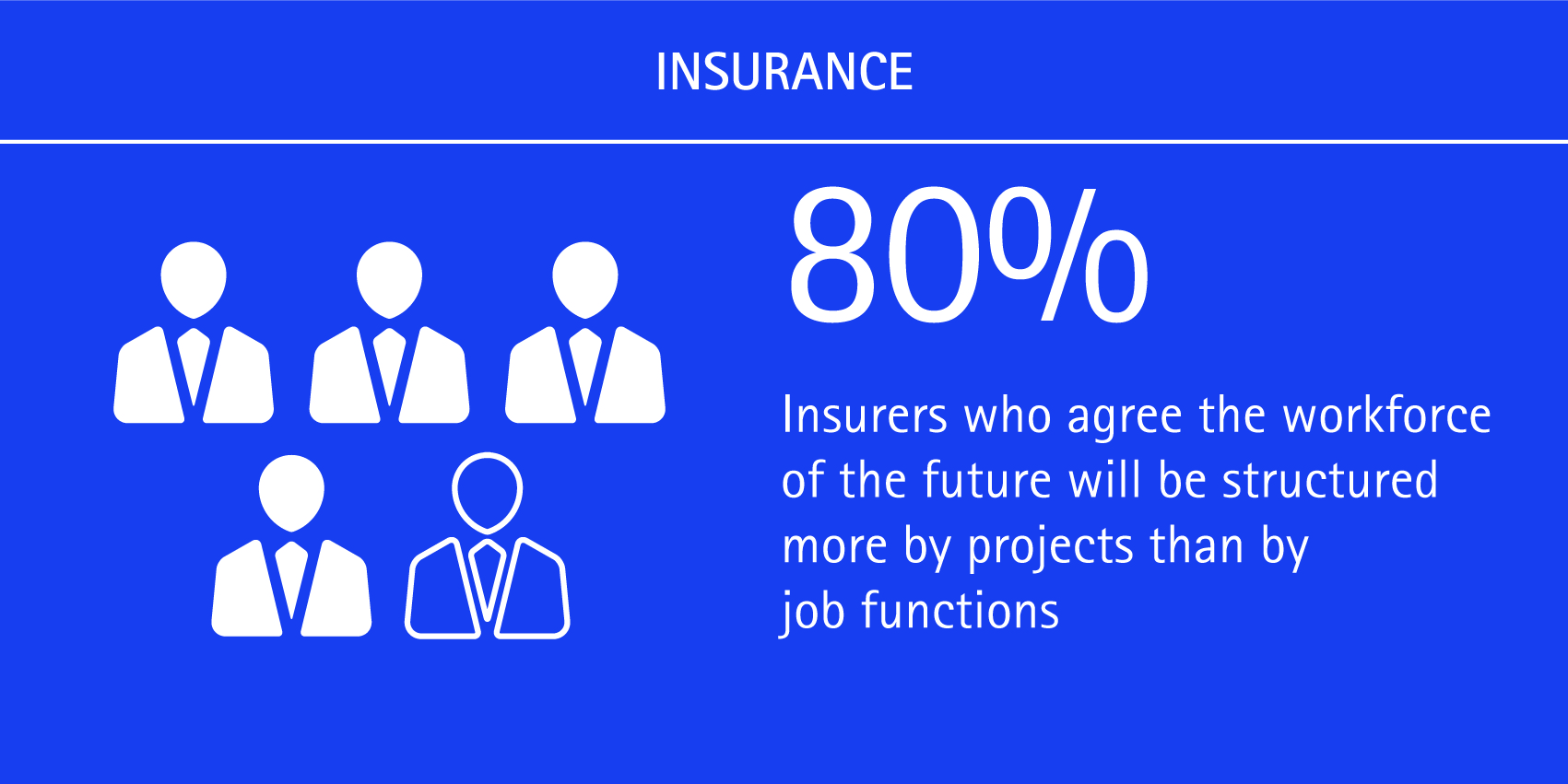 80% of insurers agree the workforce of the future will be structured more by projects than by job functions